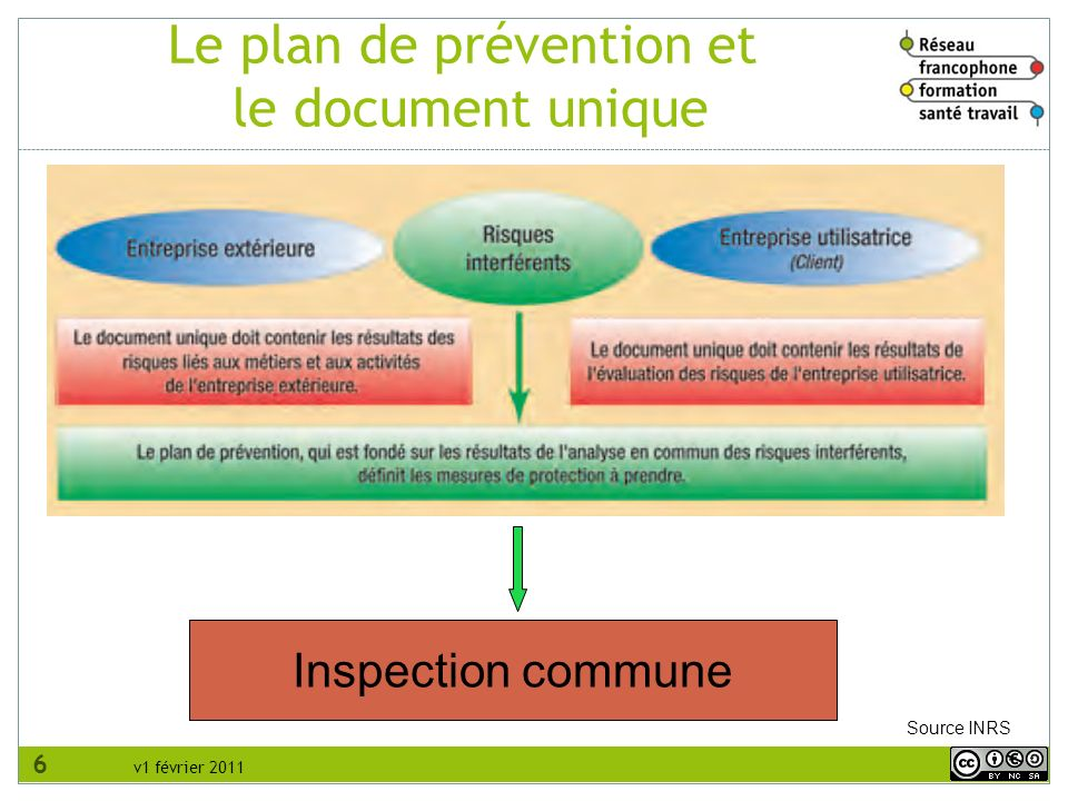 Le plan de prévention et le document unique