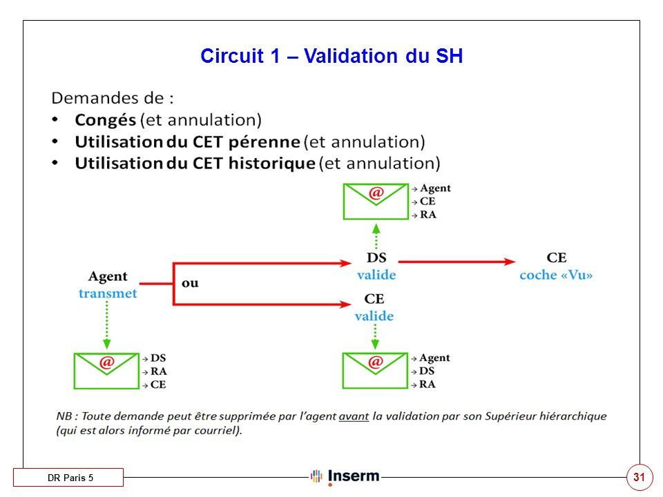 Circuit 1 – Validation du SH