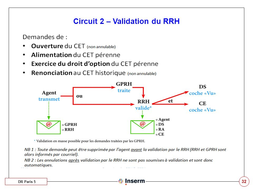 Circuit 2 – Validation du RRH