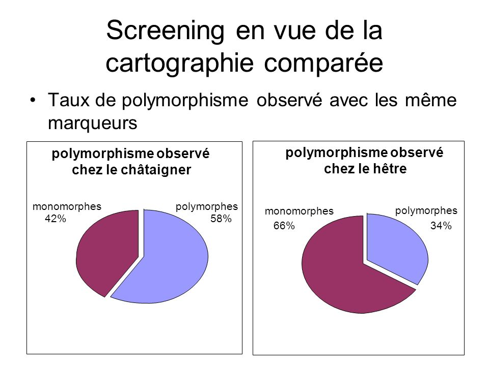 Screening en vue de la cartographie comparée