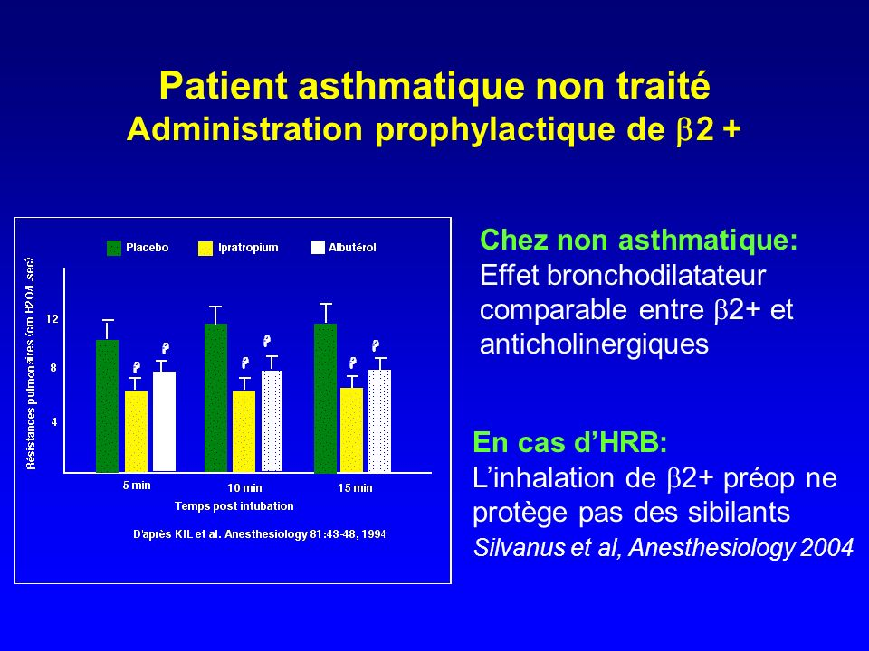Patient asthmatique non traité Administration prophylactique de b2 +