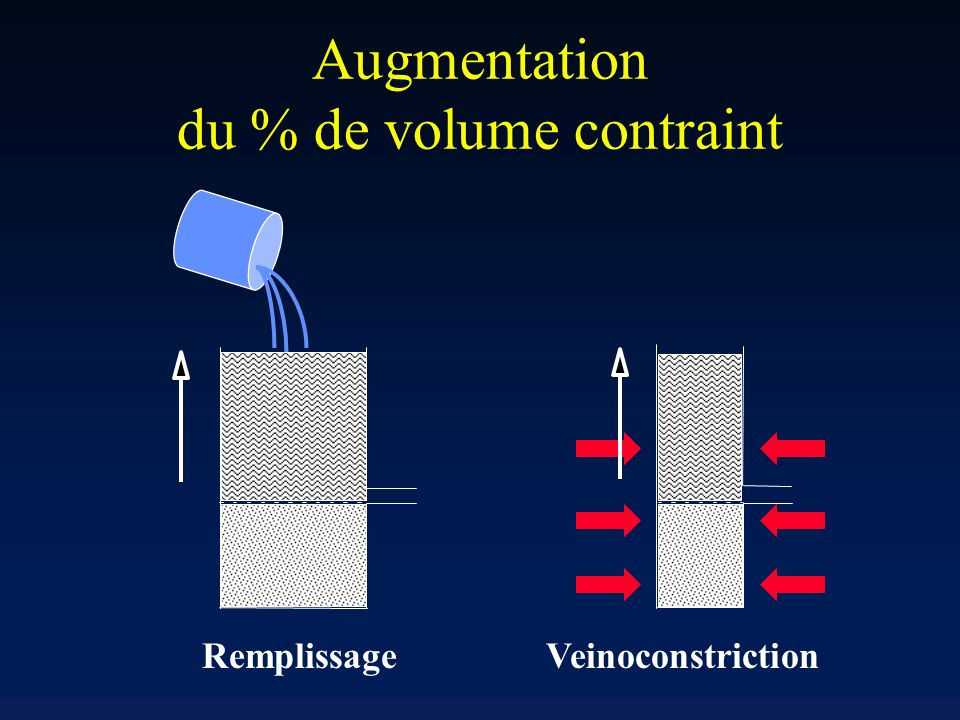 Augmentation du % de volume contraint