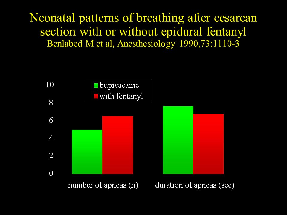 Neonatal patterns of breathing after cesarean section with or without epidural fentanyl Benlabed M et al, Anesthesiology 1990,73:1110-3