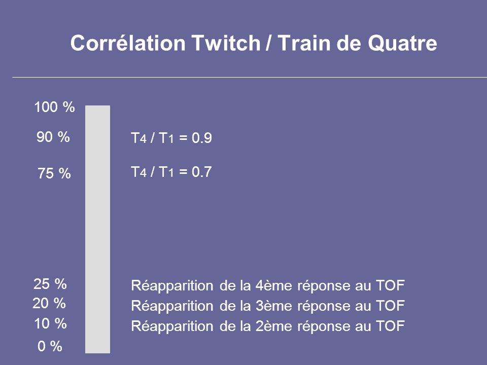 Corrélation Twitch / Train de Quatre