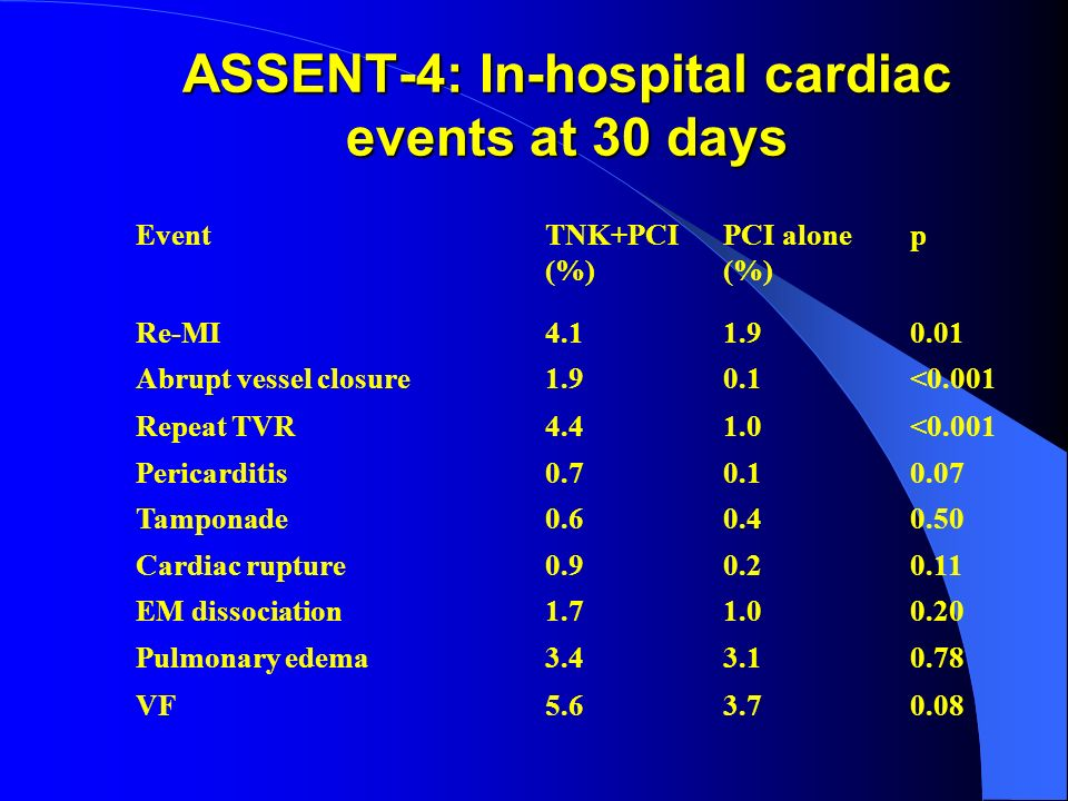 ASSENT-4: In-hospital cardiac events at 30 days