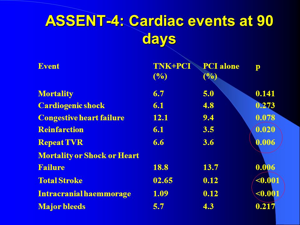 ASSENT-4: Cardiac events at 90 days