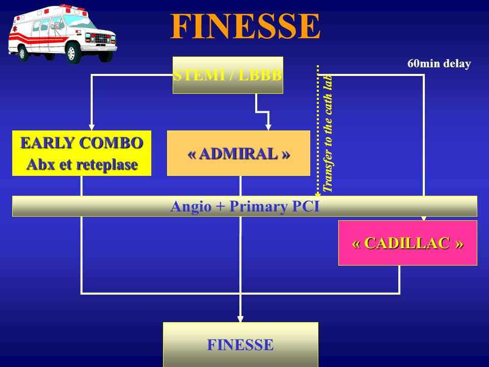 FINESSE STEMI / LBBB Abciximab full dose + half dose lytics