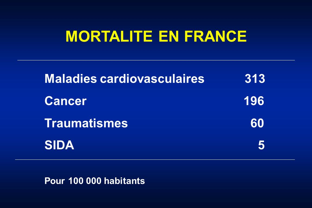 MORTALITE EN FRANCE Maladies cardiovasculaires 313 Cancer 196