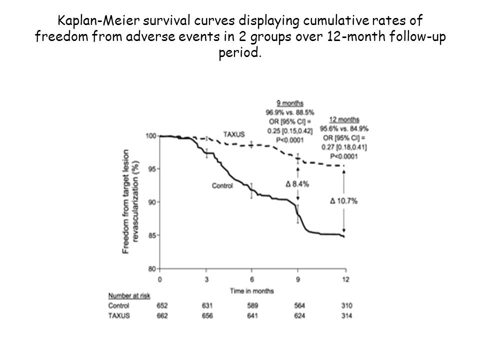 Kaplan-Meier survival curves displaying cumulative rates of freedom from adverse events in 2 groups over 12-month follow-up period.