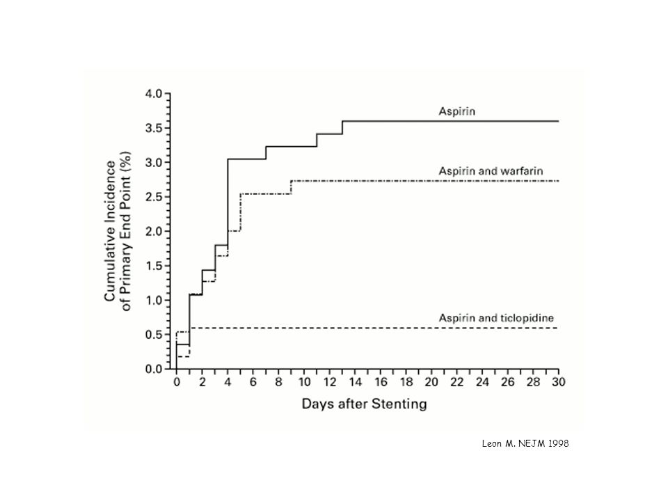 Cumulative Incidence of the Primary End Point in the Three Treatment Groups