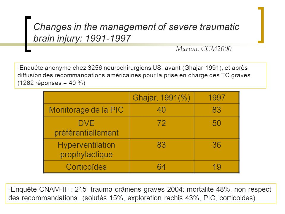 Changes in the management of severe traumatic brain injury: 1991-1997