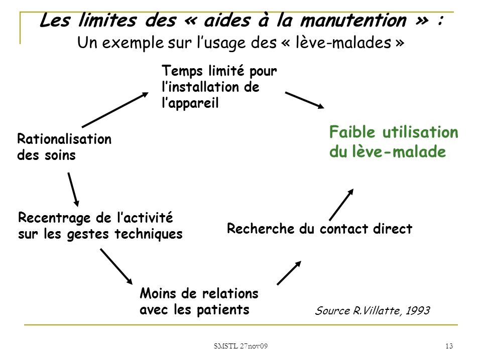 Les limites des « aides à la manutention » :