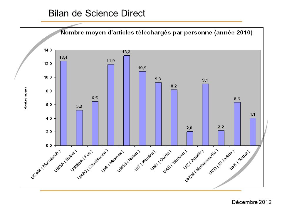 Bilan de Science Direct