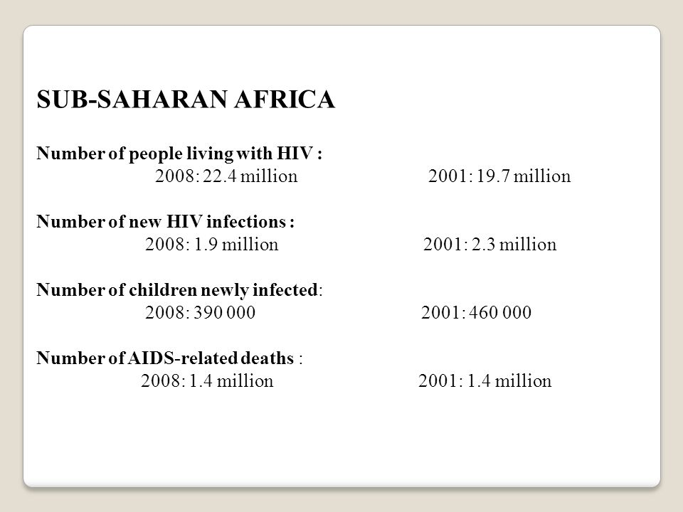 SUB-SAHARAN AFRICA Number of people living with HIV :