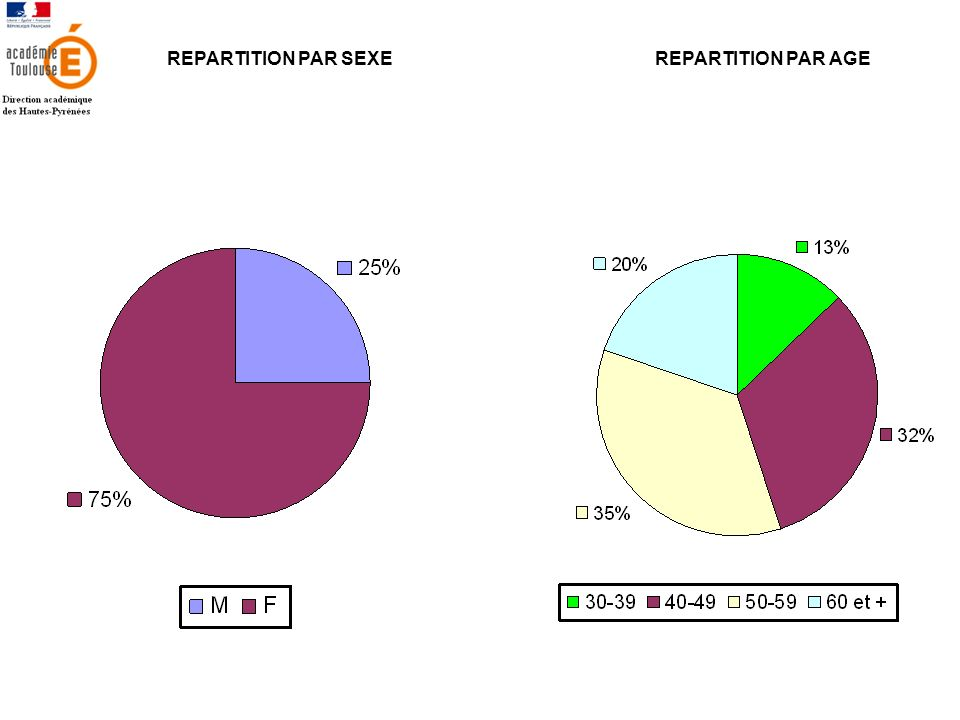 REPARTITION PAR SEXE REPARTITION PAR AGE