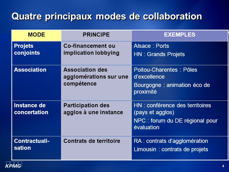 Quatre principaux modes de collaboration