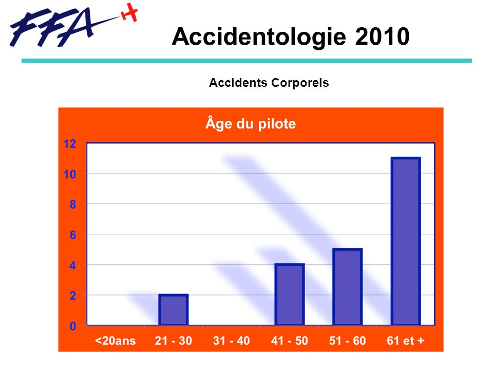 Accidentologie 2010 Accidents Corporels