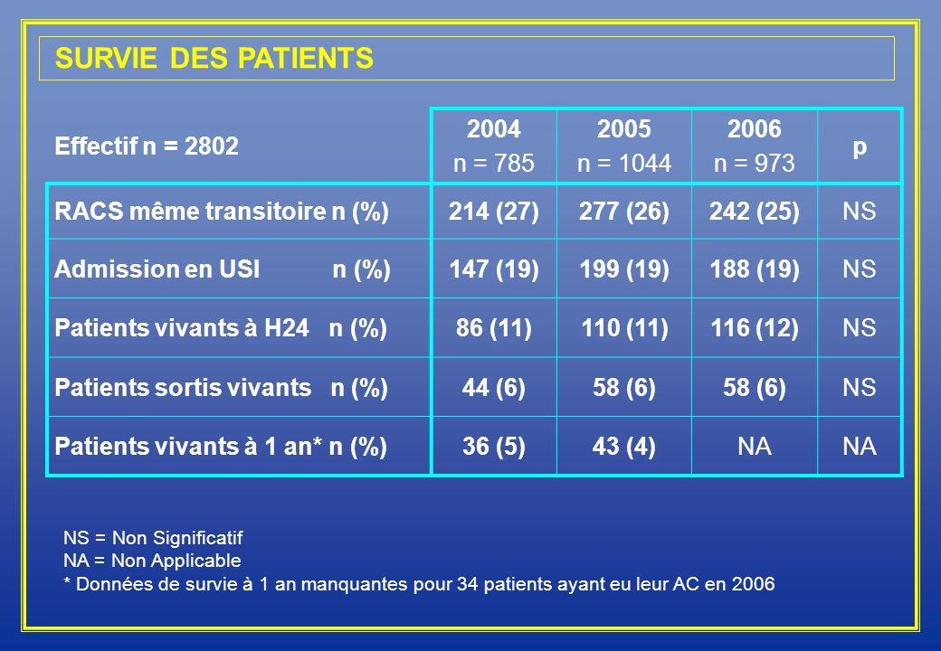 SURVIE DES PATIENTS Effectif n = n = n =