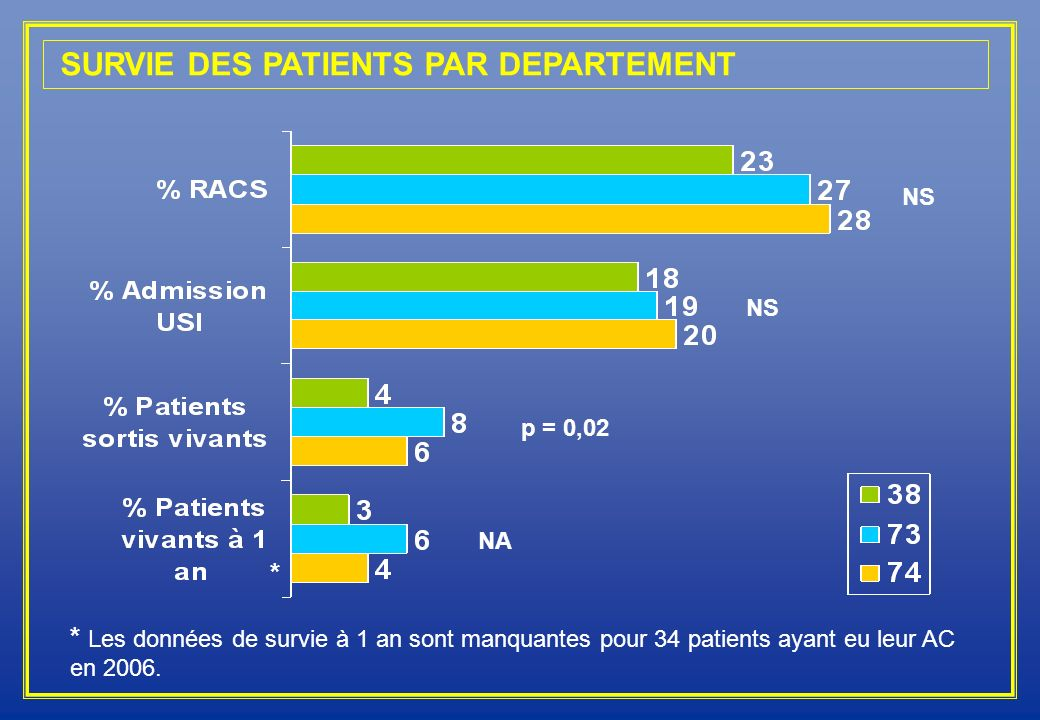 SURVIE DES PATIENTS PAR DEPARTEMENT