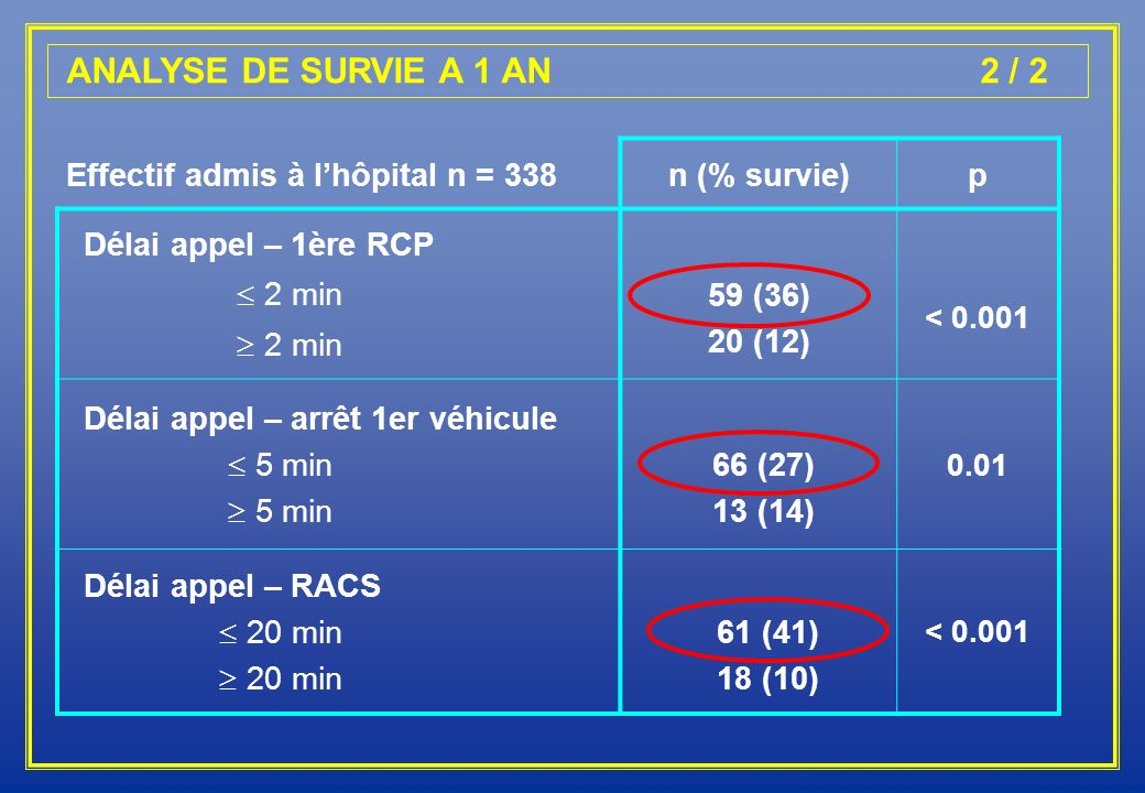 ANALYSE DE SURVIE A 1 AN 2 / 2 Effectif admis à l'hôpital n = 338