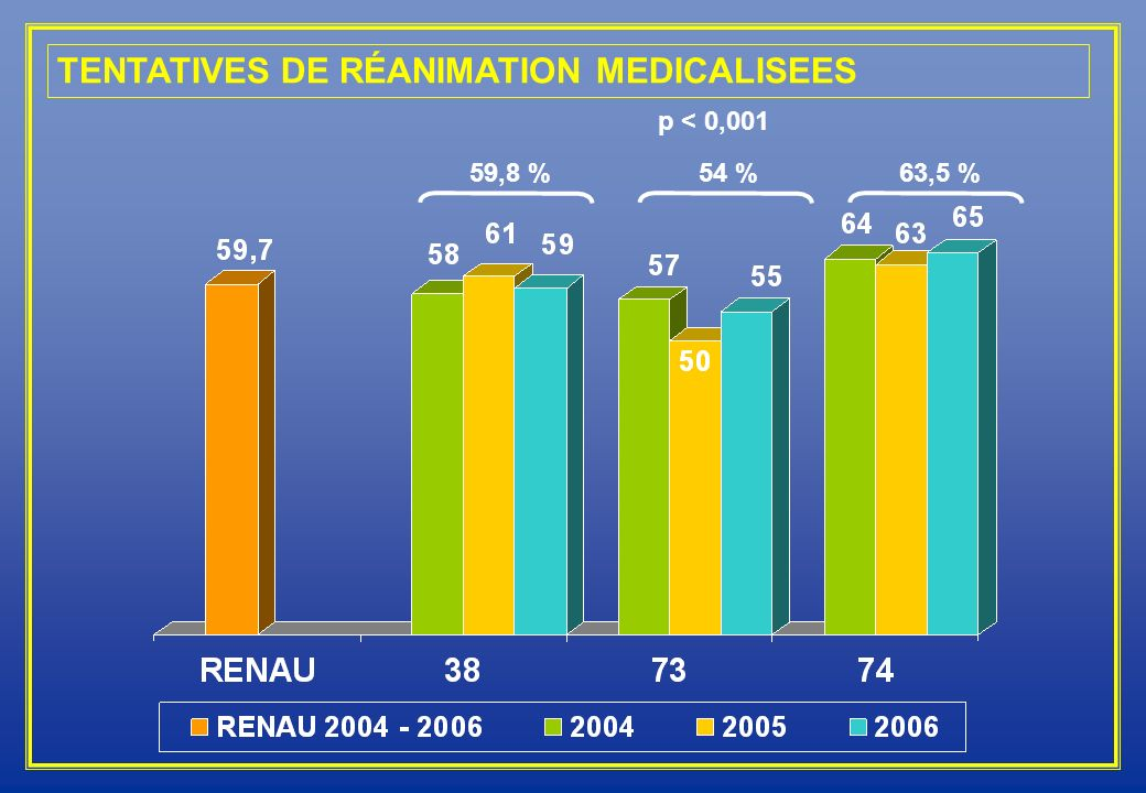 TENTATIVES DE RÉANIMATION MEDICALISEES
