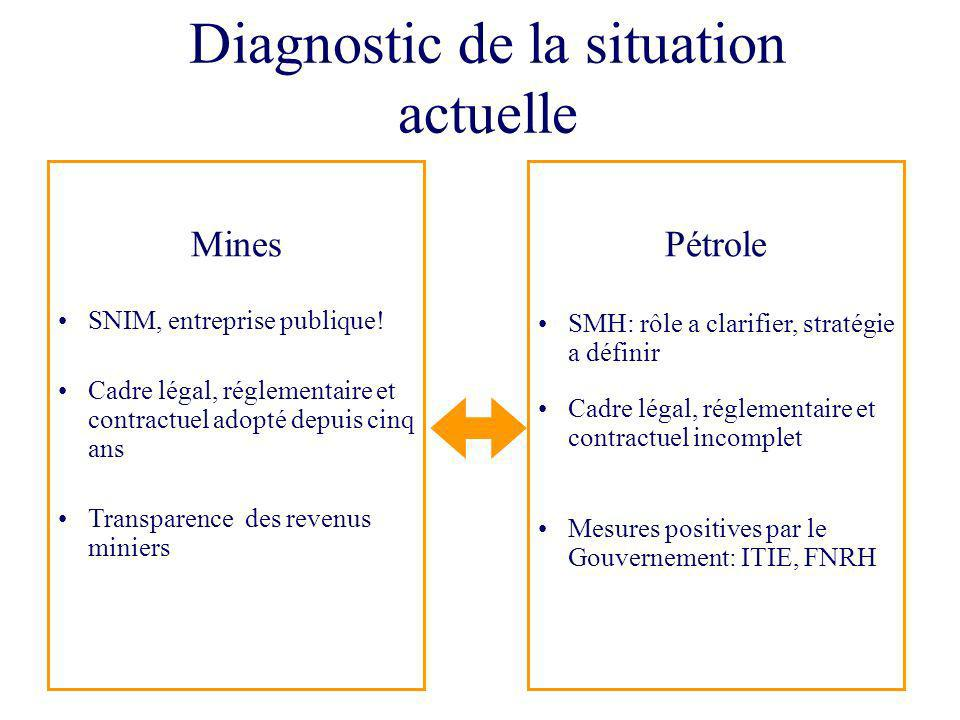 Diagnostic de la situation actuelle