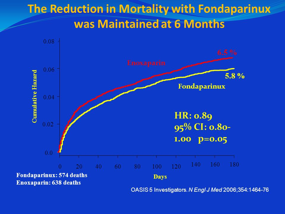The Reduction in Mortality with Fondaparinux was Maintained at 6 Months
