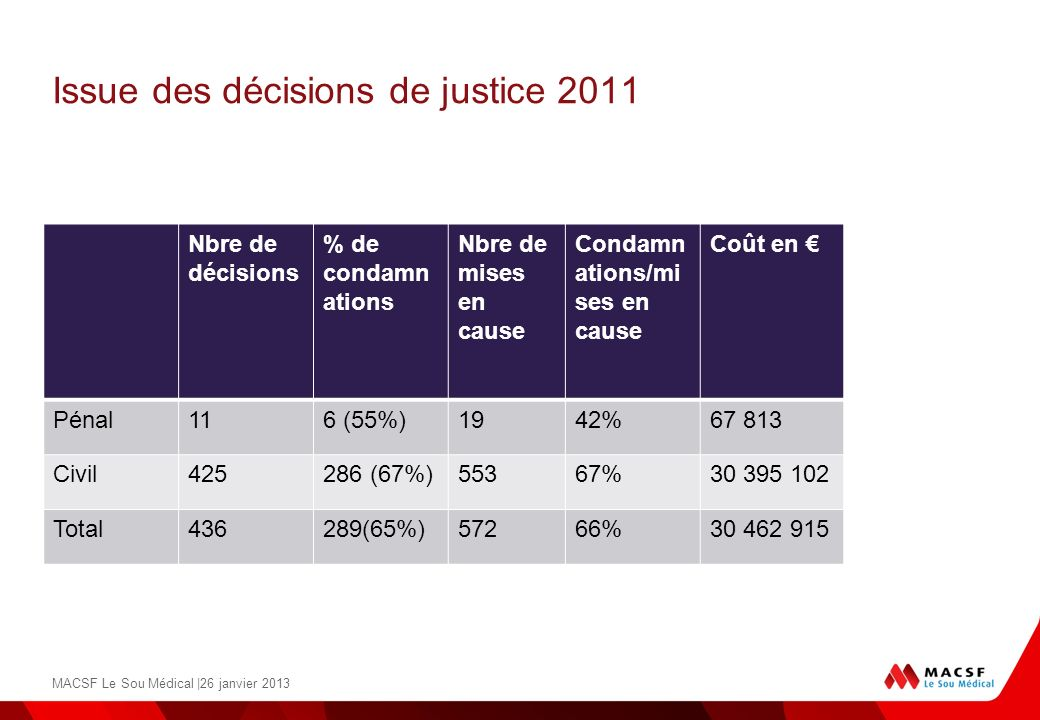 Issue des décisions de justice 2011
