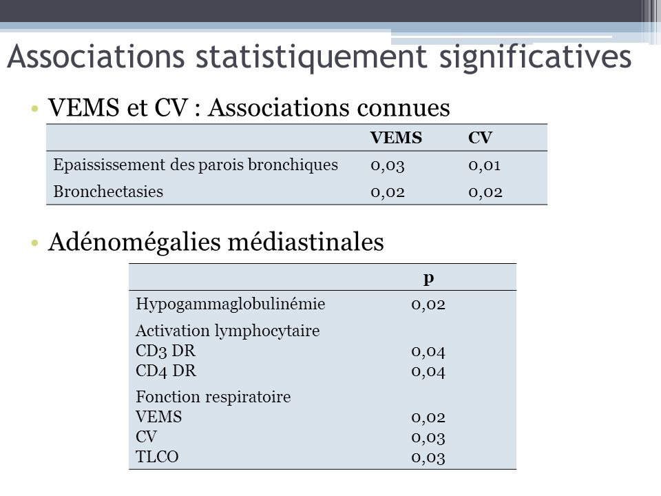 Associations statistiquement significatives