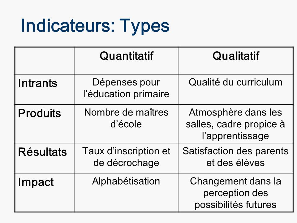 Indicateurs: Types Quantitatif Qualitatif Intrants Produits Résultats