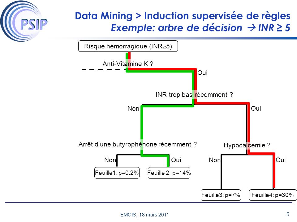 Data Mining > Induction supervisée de règles Exemple: arbre de décision  INR ≥ 5