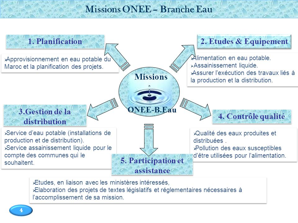 Missions ONEE – Branche Eau