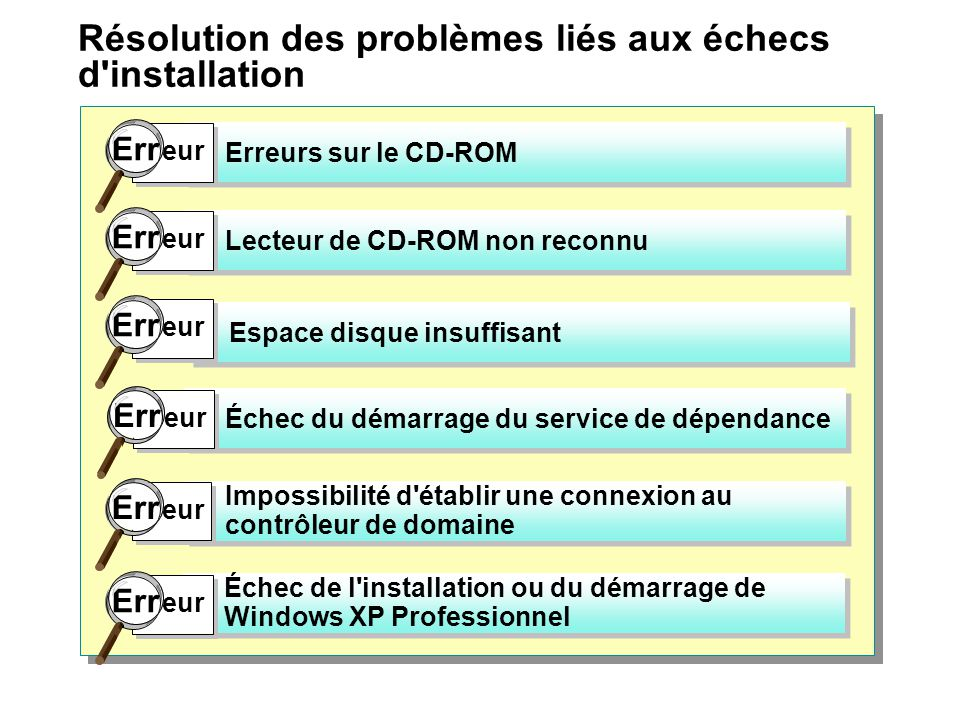 problème d'installation professionnelle Windows XP