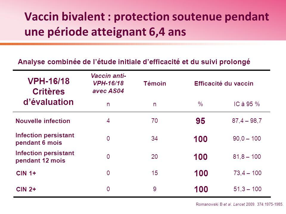 Pr 233 Vention Du Cancer Du Col De L Ut 233 Rus Cytologie Vaccin