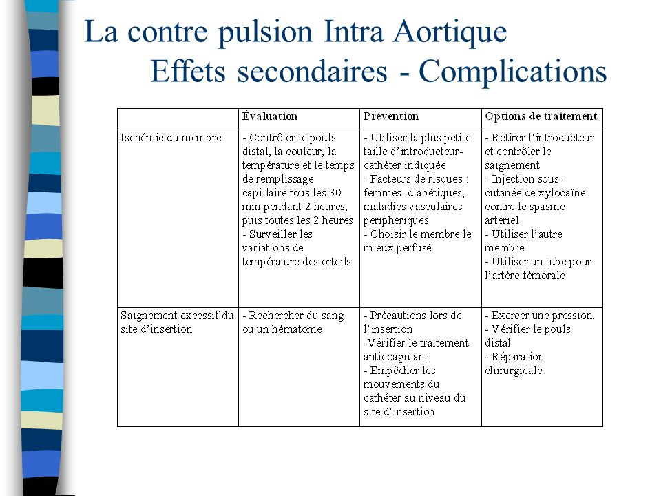La contre pulsion Intra Aortique Effets secondaires - Complications