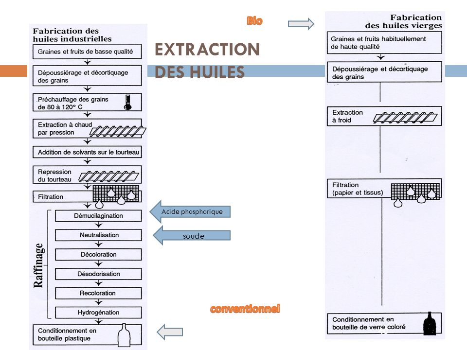 Bio EXTRACTION DES HUILES Acide phosphorique soude conventionnel