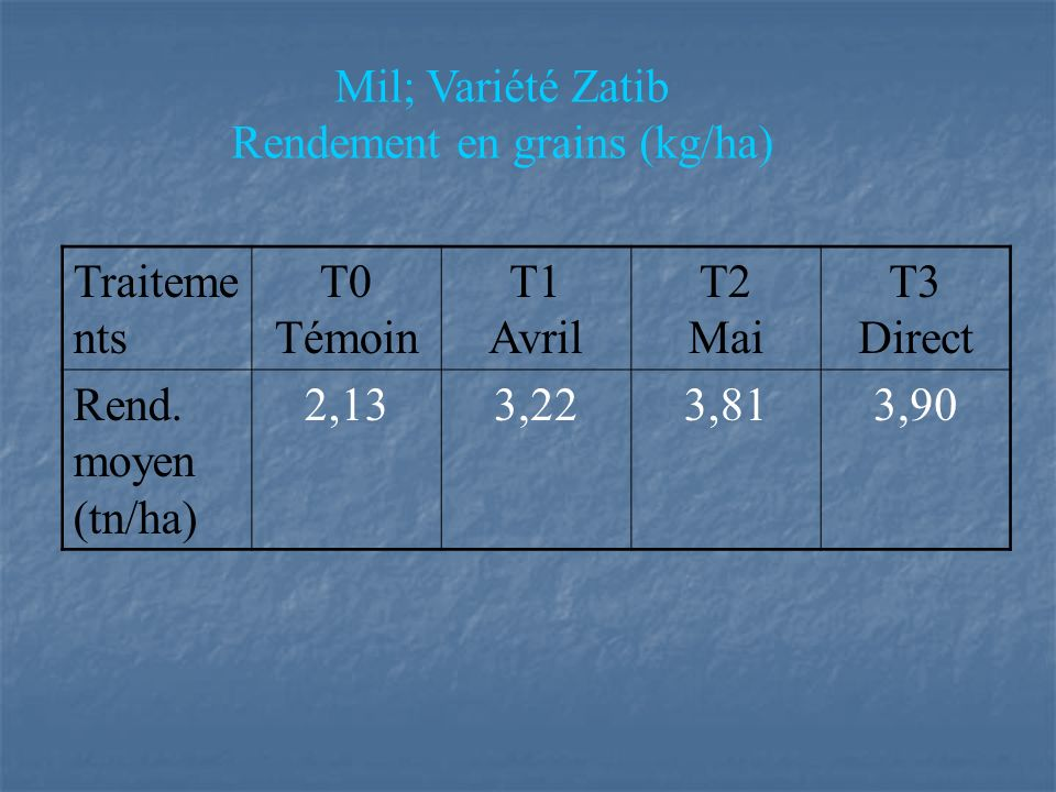 Rendement en grains (kg/ha)