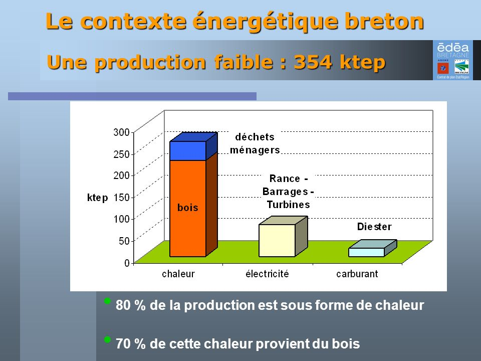 Une production faible : 354 ktep