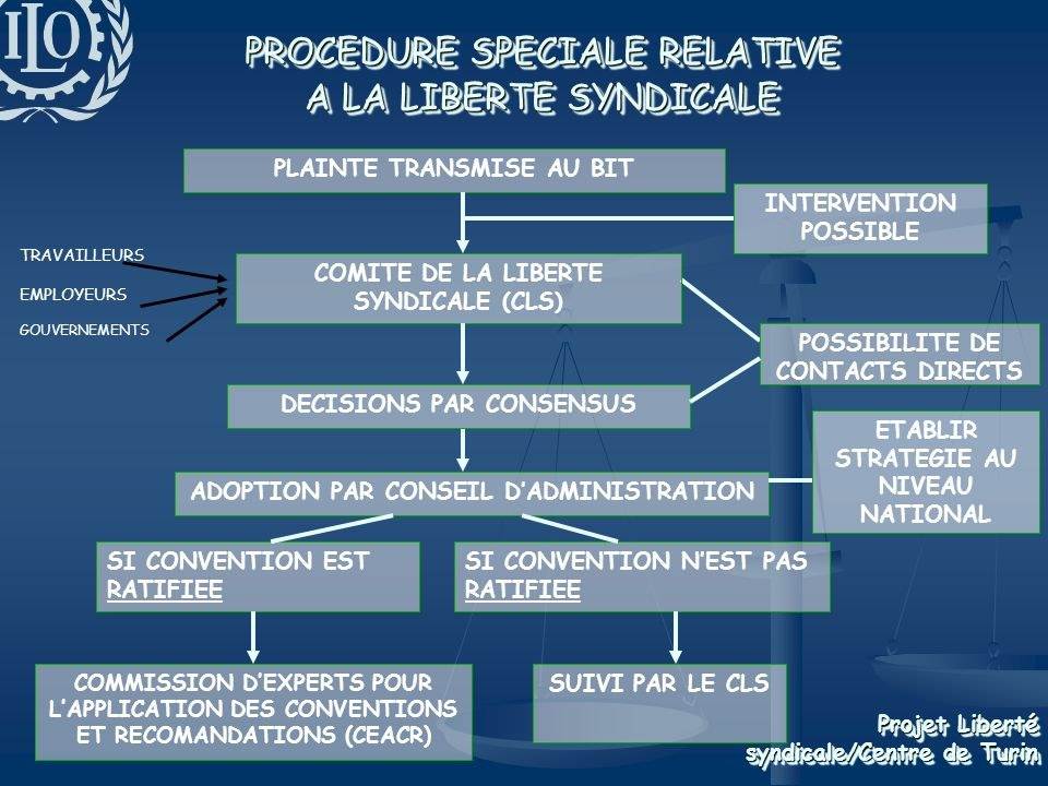 PROCEDURE SPECIALE RELATIVE A LA LIBERTE SYNDICALE