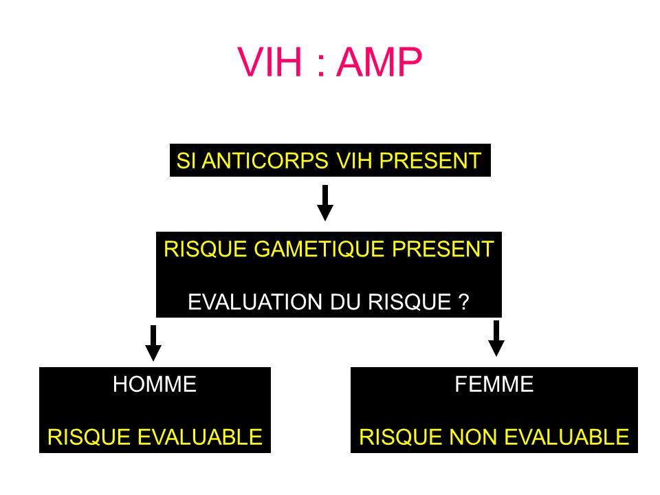 RISQUE GAMETIQUE PRESENT