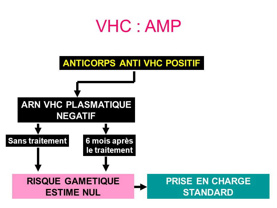 ANTICORPS ANTI VHC POSITIF