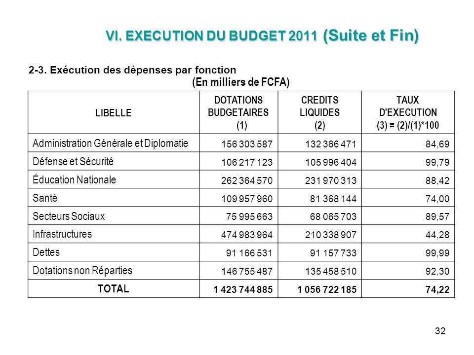 DOTATIONS BUDGETAIRES
