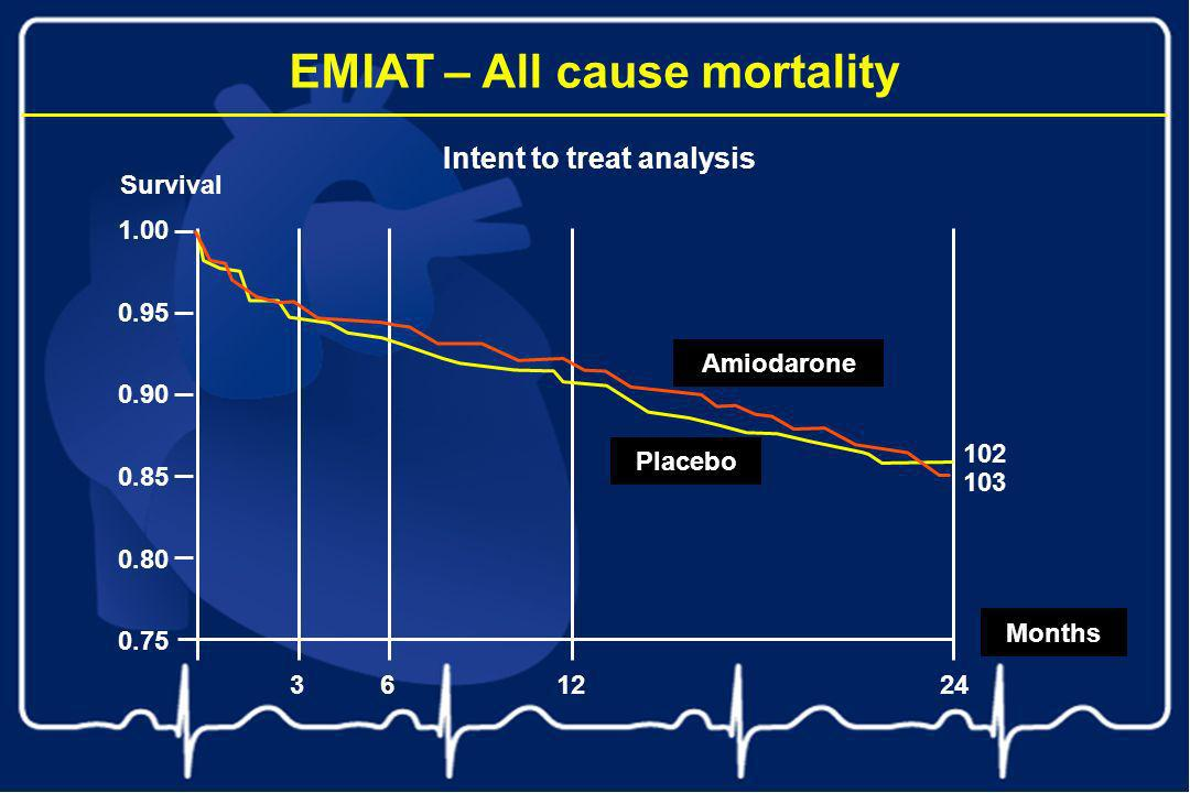EMIAT – All cause mortality Intent to treat analysis