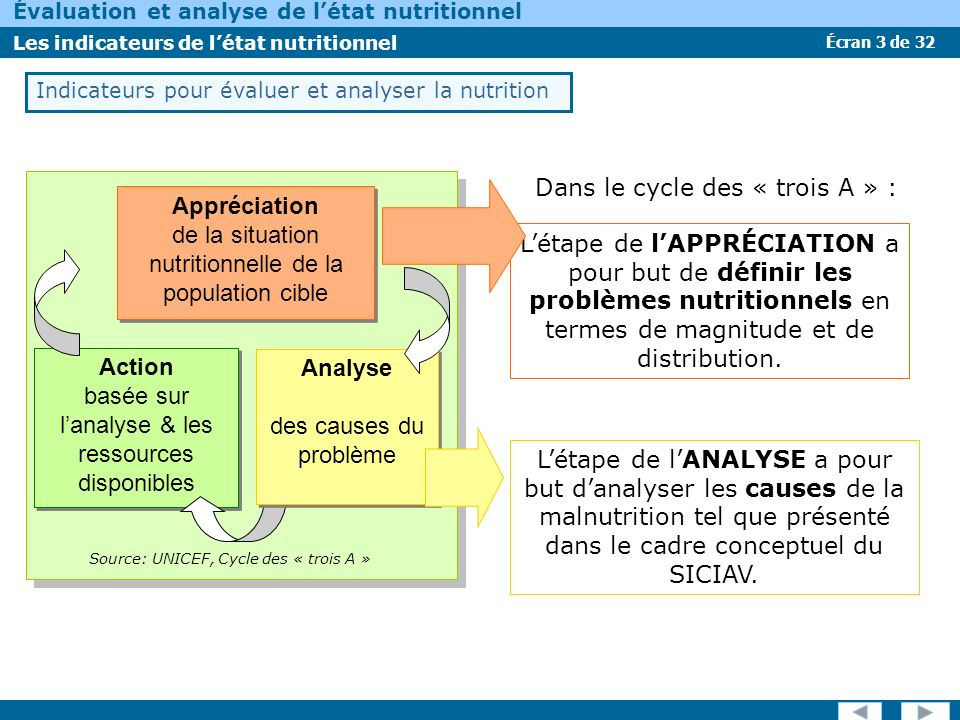 Appréciation Action Analyse