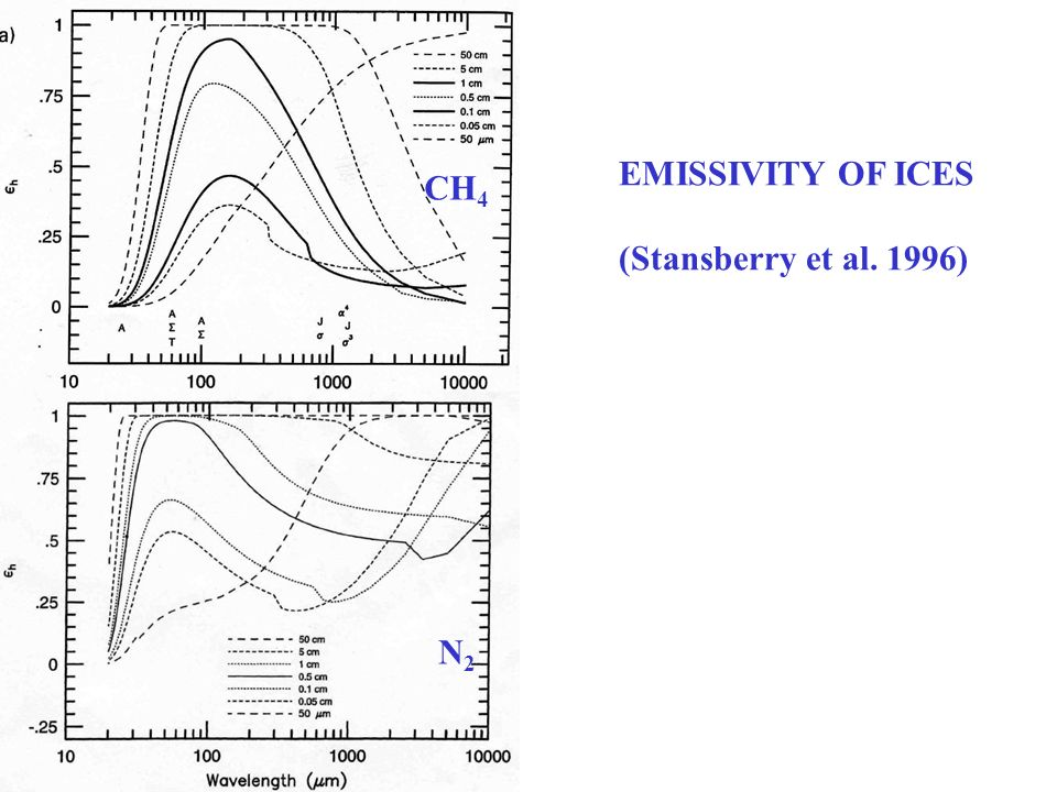 CH4 N2 EMISSIVITY OF ICES (Stansberry et al. 1996)