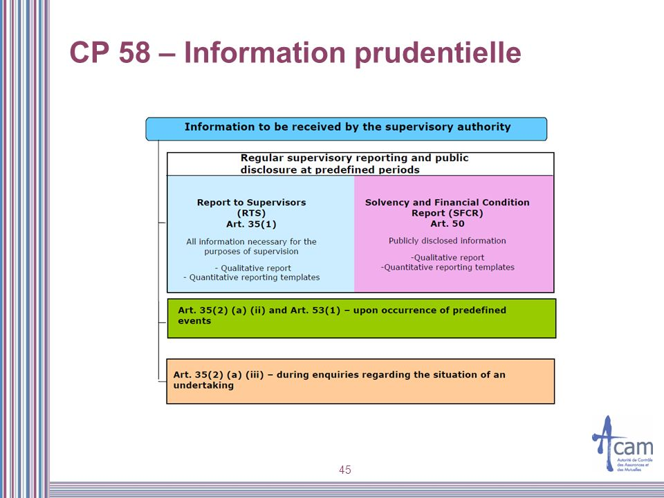 CP 58 – Information prudentielle