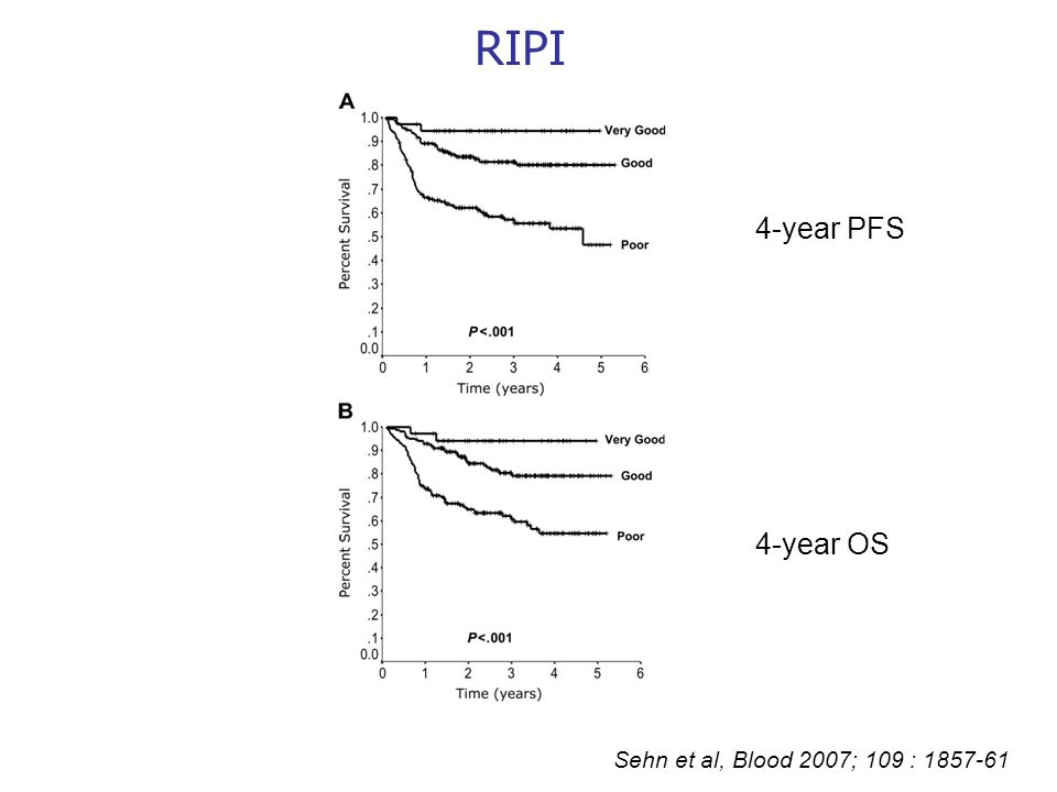 RIPI 4-year PFS 4-year OS Sehn et al, Blood 2007; 109 :