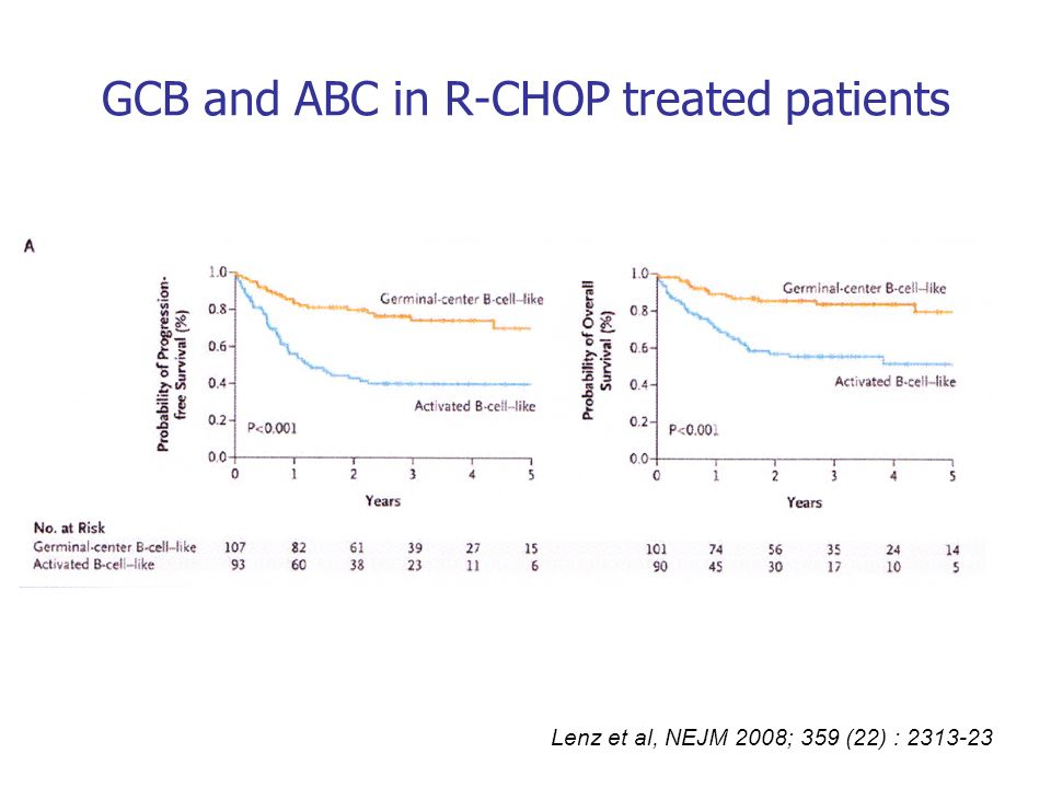 GCB and ABC in R-CHOP treated patients