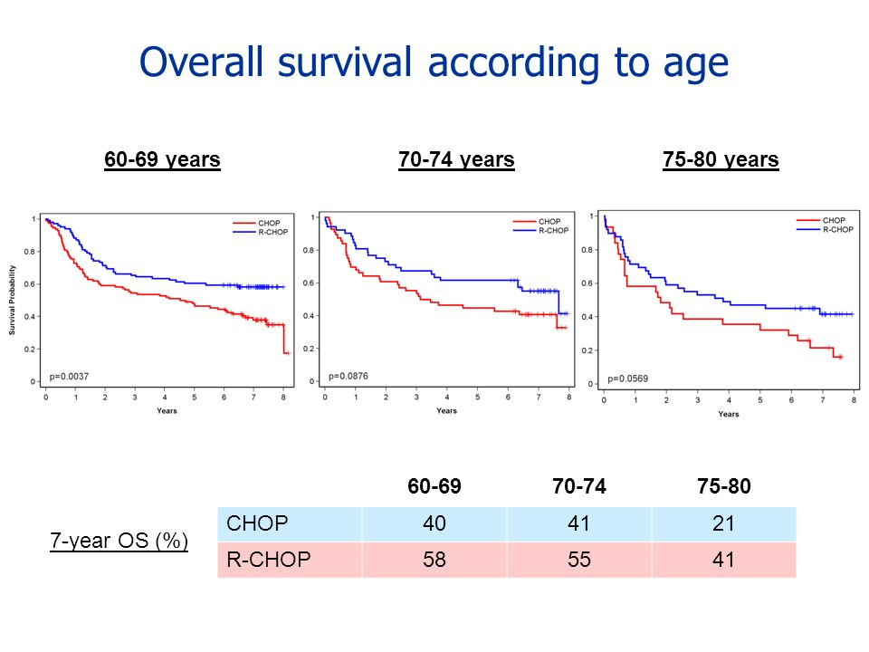 Overall survival according to age