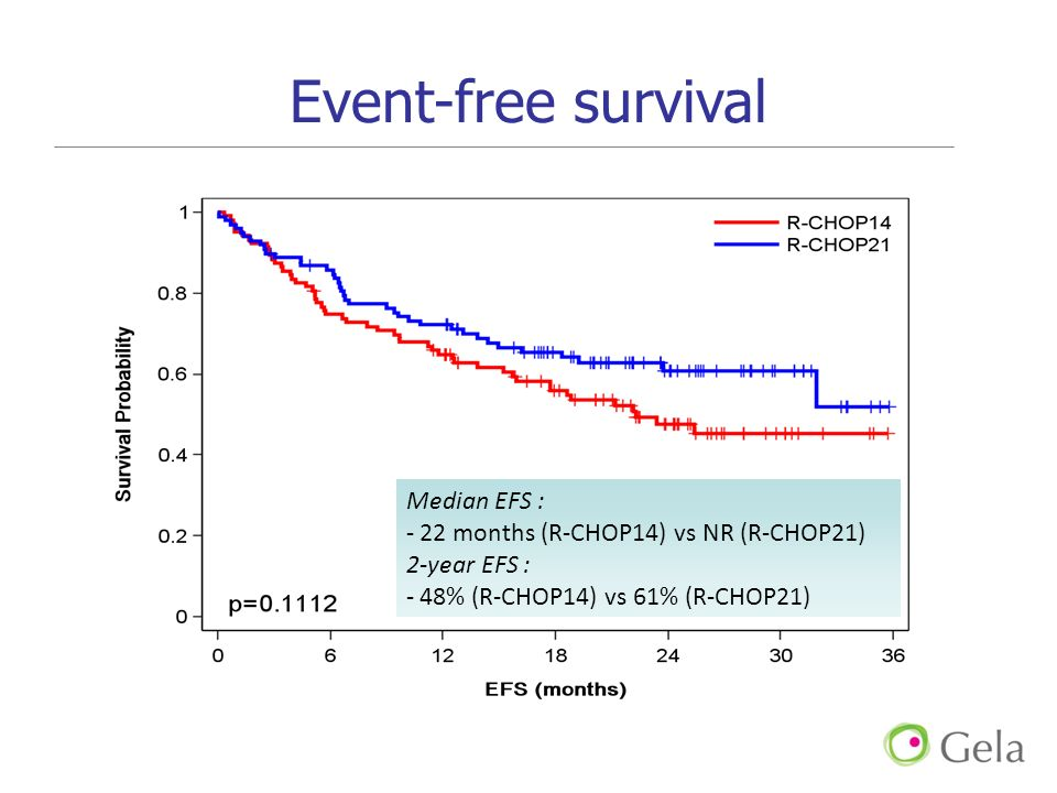 Event-free survival Median EFS :